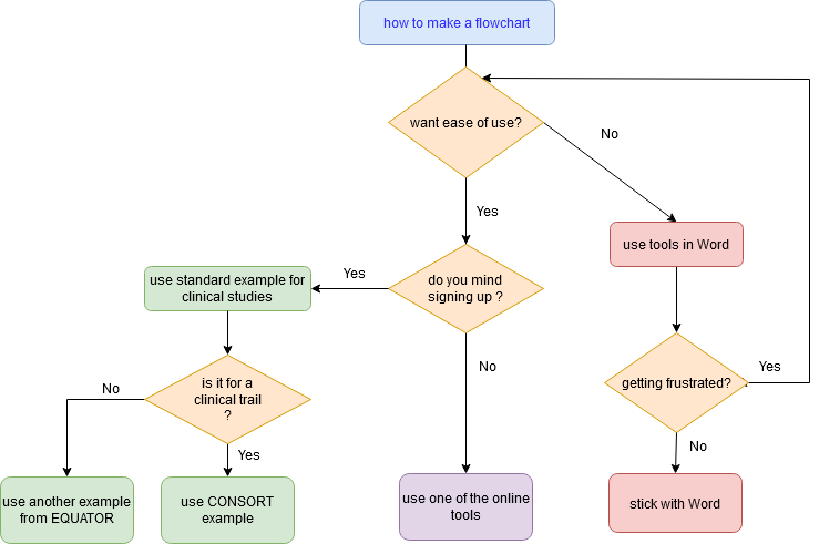 flowchart generated with Diagrams